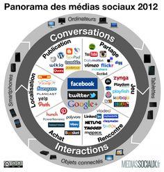 Panorama des médias sociaux 2012