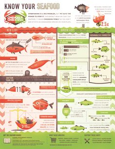 Know your seafood infographic. I like the contrast between the red and green since one side tells you what seafood is good to eat and the other side tells you what isn't. I could see this being part of an article that has a seafood recipe. Sustainable Seafood, Sustainable Farming, Sustainable Living, Strawberry Balsamic, Nutrition, What You Eat, Fish And Seafood, Fresh Seafood, Gastronomia