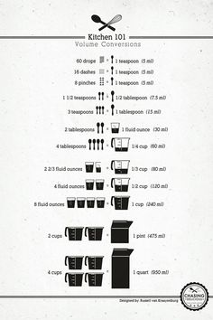 These Kitchen Cheat Sheets - Image In Cool Style