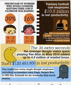 Workplace Productivity Infographic: Hardly Working. Factor in the effect of poor employee health and these productivity stats would be even more mind-boggling.