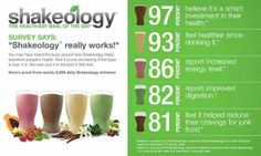 SHAKEOLOGY- Why Drink Shakeology Every Day? It can help you:* •Lose weight – especially if you replace a meal with Shakeology every day. •Reduce junk food cravings – drink it in the morning to enjoy this benefit throughout the day •Increase your energy and feel healthier. •Improve your digestion and regularity. www.shakeology.com/msninaromero to purchase or comment for more info or samples(serious inquiries only)  become a coach and get it 25% off! www.beachbodycoach.com/msninaromero