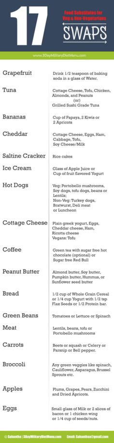 Military Diet Substitutions: List of food substitutes for tuna, grapefruit, cottage cheese, coffee, bread & vegetarian alternatives for hot dog, eggs, meat etc.