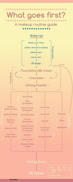 Makeup Routine Diagram. Log on to Pampadour.com to view more Beauty Tutorials…