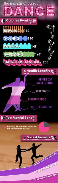 Infograph: Ballroom Dance burns more calories than Golf or Bowling