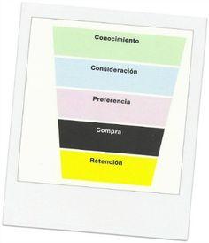 Embudo de Compras Tradicionales #Marketing #RedesSociales