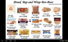Synn value of breads