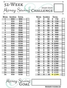 With 2 Free Printables! Are you familiar with the typical 52 Week Savings Challenge? This version spreads the savings throughout the year, so you are not struggling to save in December. 52 Week Savings Challenge, Money Saving Challenge, Money Saving Tips, Saving Ideas, Money Tips, Challenge Ideas, Savings Plan, Savings Chart, Financial Tips