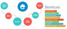 MND Technologies, #Software development company in gurgaon http://www.mndtech.com/ Ph- 9810561771