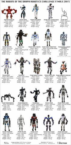The Robits of DARPA Robotics Challenge Finals