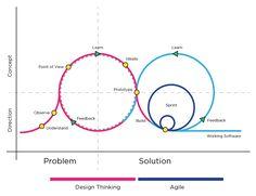 Design thinking methods practice in agile software development: – Medium Design Thinking, Medical Technology, Energy Technology, Technology Gadgets, Process Infographic, Infographics, Agile Software Development, User Centered Design, Cloud Infrastructure