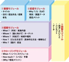 図2 ワンシート企画書を構成する5個のモジュール