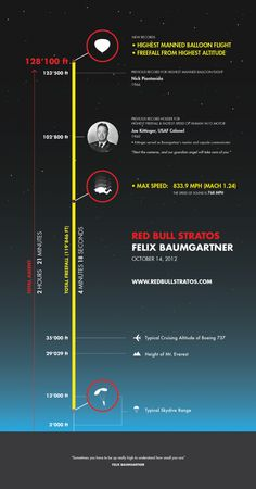 Red Bull Stratos / Felix Baumgartner Infographic  The Red Bull Stratos exhibit ran at the U.S. Space & Rocket Center from August 9 to September 30, 2013! This board covers some of the exhibit material, as well as cool facts about the Red Bull Stratos mission. Go to rocketcenter.com/redbull for more information about the exhibit!