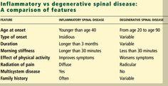 distinguishing inflammatory from degenerative spine diseases Ra Arthritis, Chronic Inflammatory Disease, Si Joint, Medical Field, Nurse Humor, Fibromyalgia, Helpful Hints, Nursing, Depression
