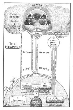 Clarence Larkin - Drawing of Heaven + Hell Book Of Job, The Book, Clarence Larkin, Revelation Study, Bible Study Notebook, Bible Knowledge, Bible Scriptures, Biblical Verses, Prayer Verses