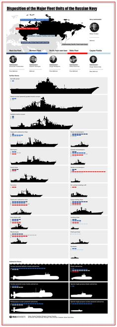 Russian Navy Fleet