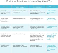Psychology infographic and charts Psychology : Was your father absent in your life? Was he physically present but . Infographic Description Psychology : Was your father absent in your life? Was he physically present but emotionally Info Board, Relationship Issues, Insecure Relationship Quotes, Relationship Videos, Relationship Drawings, Communication Relationship, Relationship Struggles, Godly Relationship, Daddy Issues