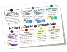 Traces écrites EDL French Resources, Teaching French, Learn French, Middle School, About Me Blog, Bullet Journal, Education, Learning, Cycle 3