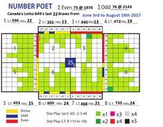14 Best Lottery Number Tracker 649 POET images in 2019 | Art