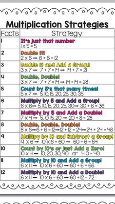 10 multiplication games and activities for teaching multiplication. Students will love learning their multiplication facts, building fluency and strategies. Multiplication Strategies, Math Strategies, Math Resources, Teaching Multiplication Facts, Math Fractions, Math Worksheets, Teaching Math, Multiplication Chart, Math Tips