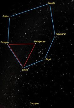 The Winter Circle is a large star configuration made of very bright stars. Some people call it the Winter Hexagon. Cosmos, Earth And Space Science, Space And Astronomy, Astronomy Facts, Space Time, Super Moon, Star Sky, Dark Matter, Space Exploration