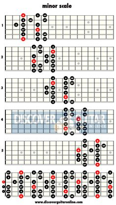 minor scale: 5 patterns   Discover Guitar Online, Learn to Play Guitar