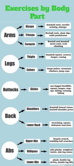 Exercises that target parts of the body