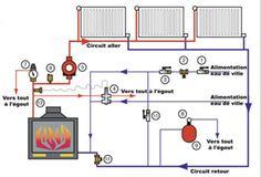 Combining Underfloor Heating With Existing Radiators
