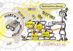 "Die vierte Sketchnote zum Thema ""Nutzen & Motivation"" im Leuchtfeuer 4.0 MOOC Sketch Note, Motivation, Comics, Fictional Characters, Education, Cartoons, Fantasy Characters, Comic, Comics And Cartoons"