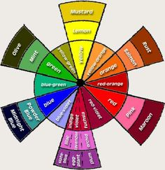 This is a color wheel and it shows u how to mix colors that are in the same family