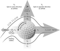 physics Trajectory | USGA lab keeps technology (and the golf ball) from going too far | NJ ...