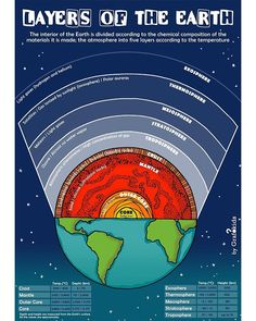The layers of the Earth!! 🌎❤️ [EARTH SCIENCE] How is the Earth inside? How far up is the sky? . . Infographic for kids 👉 follow us to see… Earth Science, Infographics, Layers, Sky, Kids, Layering, Heaven, Young Children, Boys