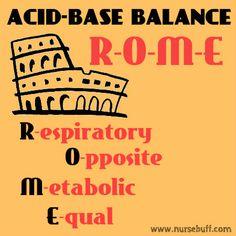 50 Nursing Mnemonics and Acronyms (Acid-Base, Fluids, and Electrolytes): http://www.nursebuff.com/nursing-mnemonics-and-acronyms-acid-base-fluids-and-electrolytes/