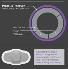 """Recover, from Proteus. """"Intended for use by athletes for surveillance of physiologic information."""" Patch to monitor heart rate, heart rate variability, respiration rate, skin temperature, activity, body posture, sleep, energy expended (kcals). Provides """"recover score."""" See http://www.proteus.com/technology/proteus-recover-for-elite-athletes/"""
