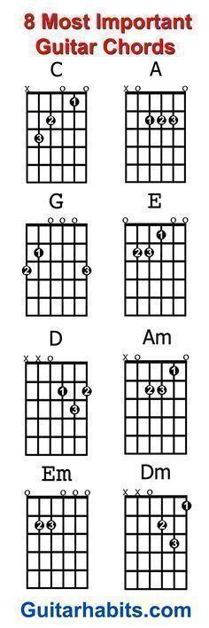 Guitar Chord Diagrams Great Visuals Music Education Pinterest