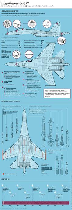 Истребители Су-35 отработали элементы воздушного боя на Курилах | РИА Новости