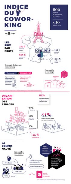 infographie coworking France 2017