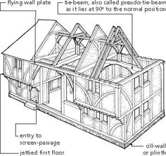 Diagram of Wealden House, a type of timber-framed house in South-East England.