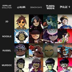 Gorillaz Evolution (phase 1 - phase 4)