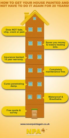 Infographic from http://www.neverpaintagain.co.uk on the best way to get your house painted using exterior wall coatings
