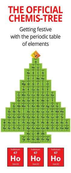 "Christmas fun with the periodic table of elements. The official ""Chemis-Tree"" Prepared by my daughter for a high-school science project."