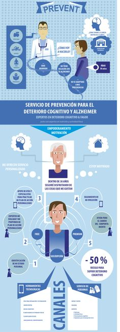 ALZHEIMER - inphographic by Maitane Mazmela Etxabe, via Behance #InphographicInfographics
