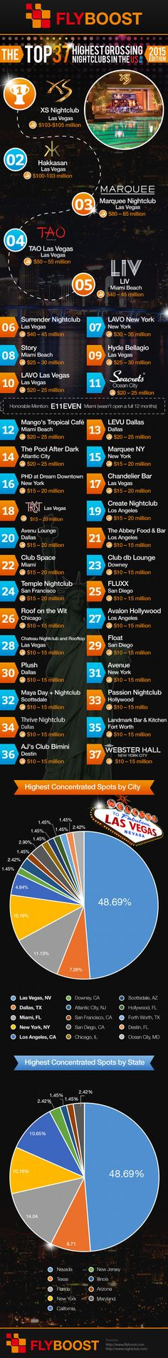 The Top 37 Highest Grossing Nightclubs In The USA – 2015 (Infographic)