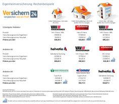 Eigenheimversicherungen im Test - große Preis- und Leistungsunterschiede    http://www.versichern24.at/eigenheimversicherungen-test-pr%C3%A4mien-und-leistungsunterschiede-gro%C3%9F