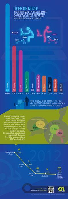 Líder de novo! Facebook mantém a liderança das redes sociais mais acessadas no Brasil.
