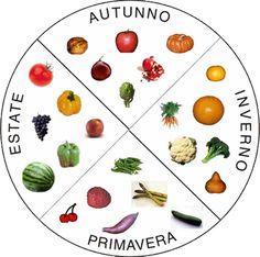 Buon pomeriggio! Dopo il nostro articolo sulla #spesa, ecco un guida più specifica per sapere quando e come scegliere #frutta e #verdura di stagione! Grazie ad @AmbienteBio per il suo contributo! Leggete qui ----->> http://bit.ly/MZWcW7