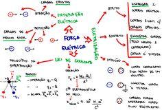 Mapa Mental: Força Elétrica - Lei de Coulomb Studyblr, School Hacks, Student Life, Study Tips, Chemistry, Physics, Insight, Engineering, Stress