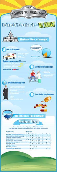 Guide to Medicare Supplemental Insurance Plans by 1-800-MEDIGAP http://1800medigap.com , offering Medigap Insurance amd medicare Supplement plans nation wide.