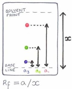 What is volumetric analysis chemistry pinterest chemistry ap calculating rf values from a thin layer chromatography plate ccuart Gallery