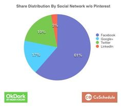 Share Distribution By Social Network w/o Pinterest