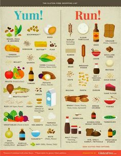 Gluten Free Shopping List (Infographic)